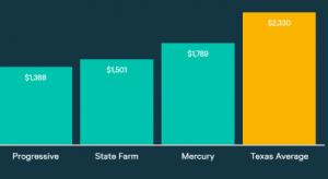 Average Home Insurance Rates